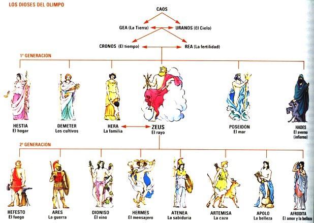 El surgimiento de los Dioses Griegos